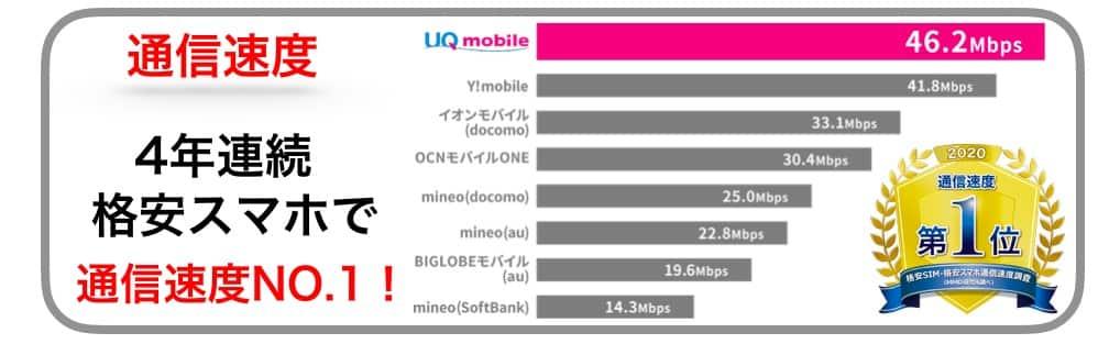 UQモバイルはau回線利用で通信速度が速い?