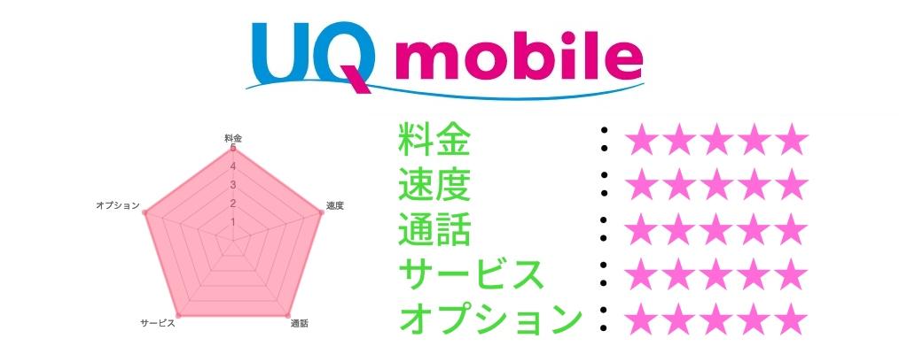 UQモバイルトップ